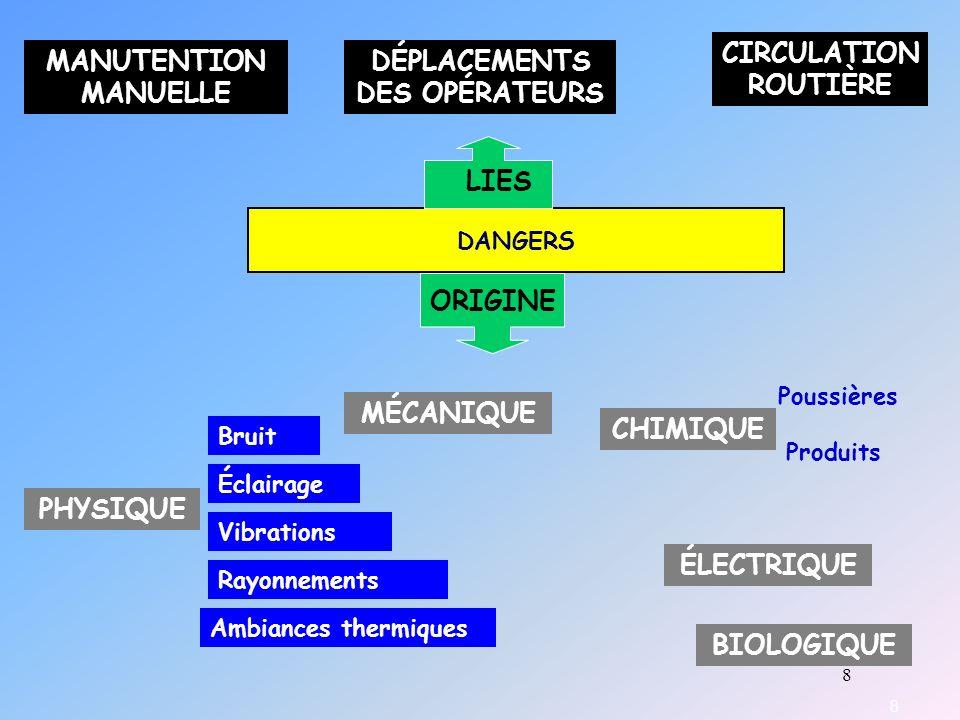 19 DANGERS ORIGINE PHYSIQUE: AMBIANCES THERMIQUES CAUSES LÉSIONS Ambiances froides (agro- alimentaire) Ambiances chaudes: - fonderies - verreries - salles de machines - teintureries, blanchisseries Hyperthermie (coup de chaleur) Déshydratation (instabilité circulatoire) Hypothermie Dextérité affectée