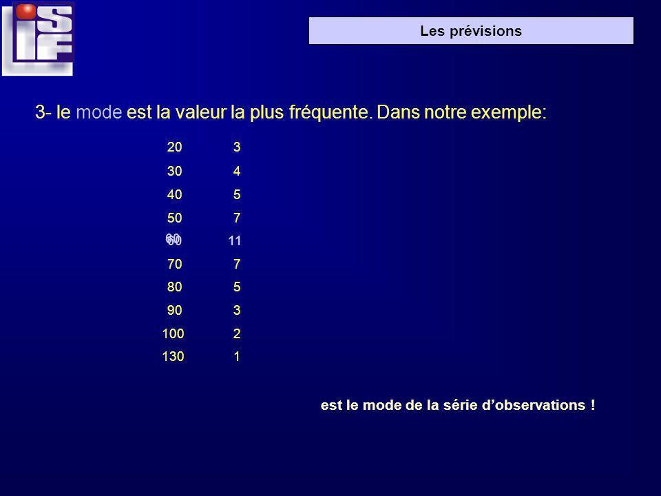 Les prévisions 3- le mode est la valeur la plus fréquente. Dans notre exemple: 203 304 405 507 60 11 707 805 903 1002 1301 est le mode de la série dob