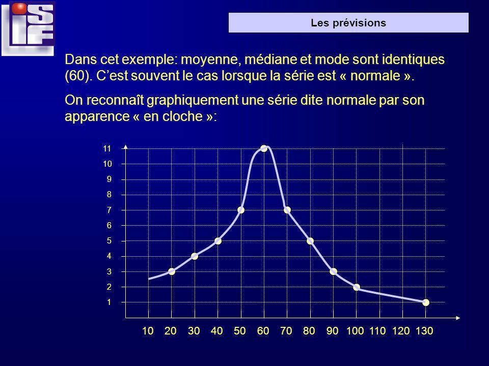 Les prévisions Dans cet exemple: moyenne, médiane et mode sont identiques (60). Cest souvent le cas lorsque la série est « normale ». On reconnaît gra
