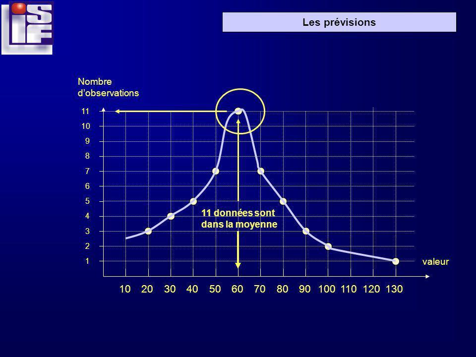 Les prévisions 102030405060708090100110120130 1 2 3 4 5 6 7 8 9 10 11 11 données sont dans la moyenne Nombre dobservations valeur