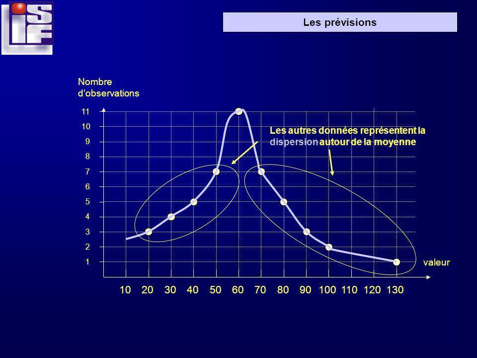 Les prévisions 102030405060708090100110120130 1 2 3 4 5 6 7 8 9 10 11 Les autres données représentent la dispersion autour de la moyenne Nombre dobser