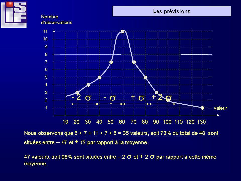 Les prévisions 102030405060708090100110120130 1 2 3 4 5 6 7 8 9 10 11 Nombre dobservations valeur sss s -- 2+ - + 2 Nous observons que 5 + 7 + 11 + 7