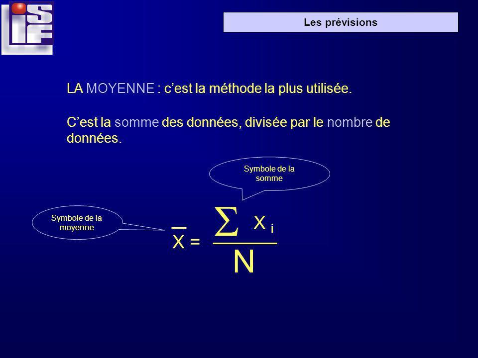 Les prévisions LA MOYENNE : cest la méthode la plus utilisée. Cest la somme des données, divisée par le nombre de données. X = S X i N Symbole de la m