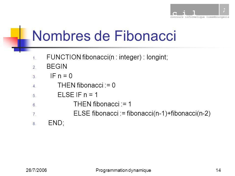 26/7/2006Programmation dynamique14 Nombres de Fibonacci 1. FUNCTION fibonacci(n : integer) : longint; 2. BEGIN 3. IF n = 0 4. THEN fibonacci := 0 5. E