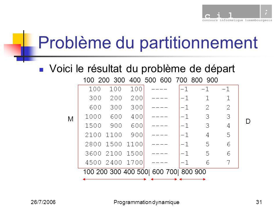 26/7/2006Programmation dynamique31 Problème du partitionnement Voici le résultat du problème de départ 100 200 300 400 500 600 700 800 900 100 100 100 ---- -1 -1 -1 300 200 200 ---- -1 1 1 600 300 300 ---- -1 2 2 1000 600 400 ---- -1 3 3 1500 900 600 ---- -1 3 4 2100 1100 900 ---- -1 4 5 2800 1500 1100 ---- -1 5 6 3600 2100 1500 ---- -1 5 6 4500 2400 1700 ---- -1 6 7 100 200 300 400 500| 600 700| 800 900 M D