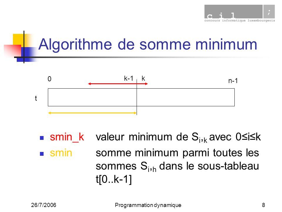 26/7/2006Programmation dynamique8 Algorithme de somme minimum smin_kvaleur minimum de S i, k avec 0ik sminsomme minimum parmi toutes les sommes S i, h dans le sous-tableau t[0..k-1] 0 n-1 k-1k t