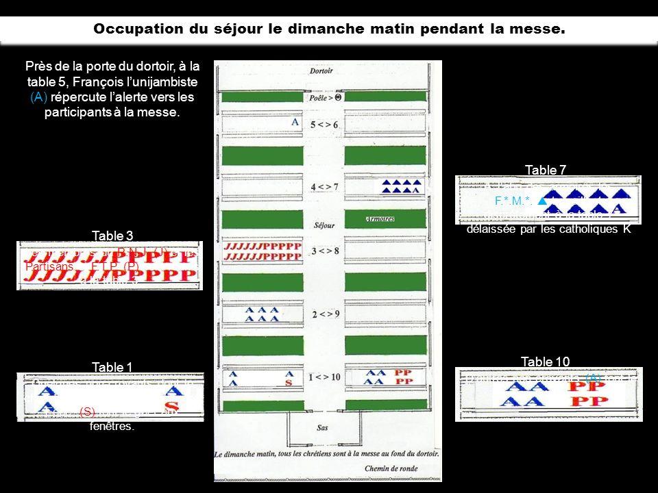 Occupation habituelle du séjour. Table 1 Table 2 Table 3 Table 4 Table 5 Table 6-7-8-9 Table 7 Table 10 - 2 J (R.N.J.) J.Carlens et F.Bridoux. - 7 P (