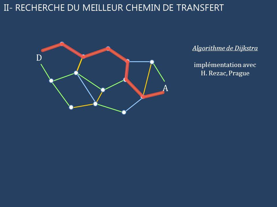 II- RECHERCHE DU MEILLEUR CHEMIN DE TRANSFERT D A Algorithme de Dijkstra implémentation avec H. Rezac, Prague