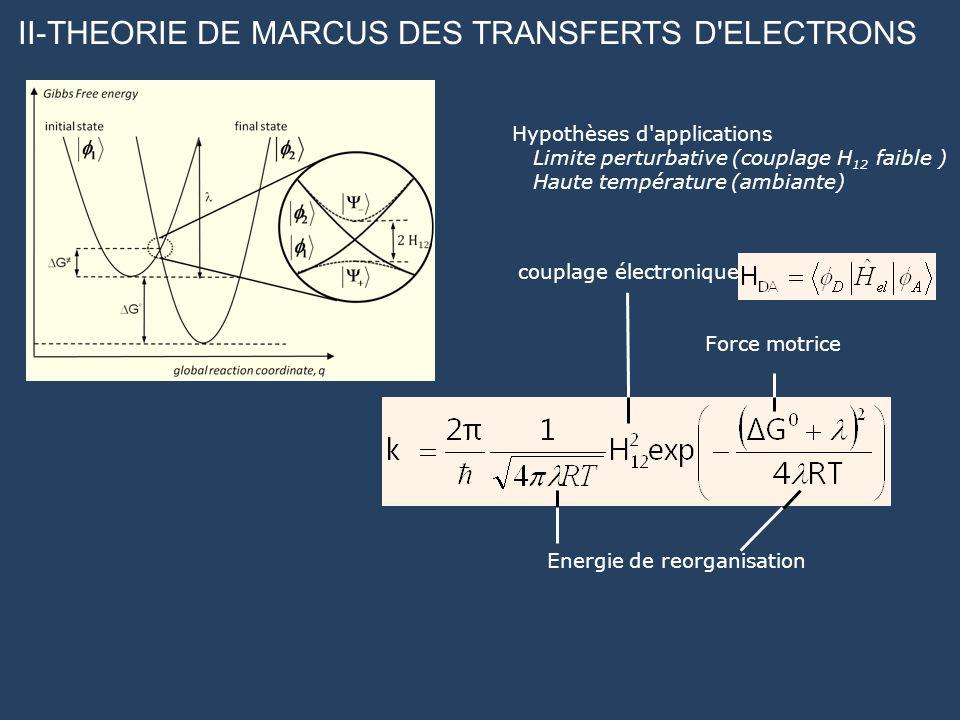 II-THEORIE DE MARCUS DES TRANSFERTS D'ELECTRONS couplage électronique Force motrice Energie de reorganisation Hypothèses d'applications Limite perturb