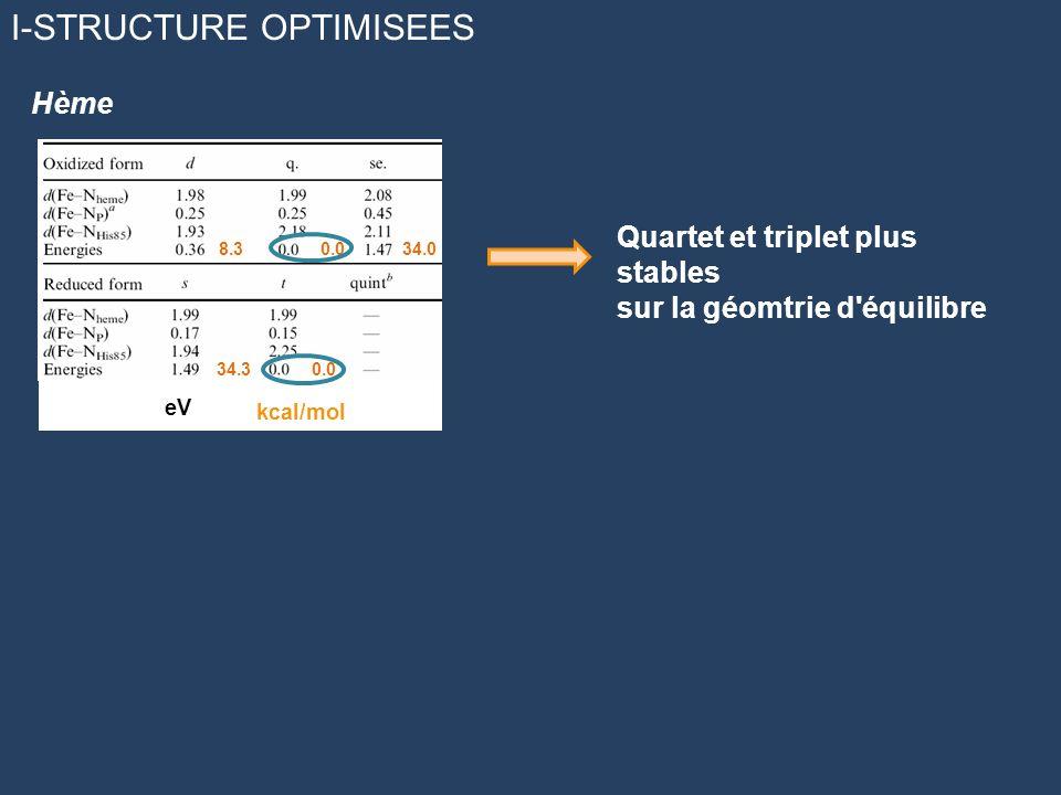 I-STRUCTURE OPTIMISEES 8.3 0.034.0 34.3 0.0 eV kcal/mol Quartet et triplet plus stables sur la géomtrie d'équilibre Hème