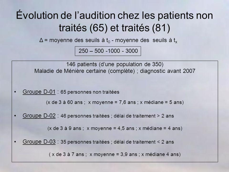 Évolution de laudition chez les patients non traités (65) et traités (81) 146 patients (dune population de 350) Maladie de Ménière certaine (complète) ; diagnostic avant 2007 Groupe D-01 : 65 personnes non traitées (x de 3 à 60 ans ; x moyenne = 7,6 ans ; x médiane = 5 ans) Groupe D-02 : 46 personnes traitées ; délai de traitement > 2 ans (x de 3 à 9 ans ; x moyenne = 4,5 ans ; x médiane = 4 ans) Groupe D-03 : 35 personnes traitées ; délai de traitement < 2 ans ( x de 3 à 7 ans ; x moyenne = 3,9 ans ; x médiane 4 ans) Δ = moyenne des seuils à t 0 - moyenne des seuils à t x 250 – 500 -1000 - 3000
