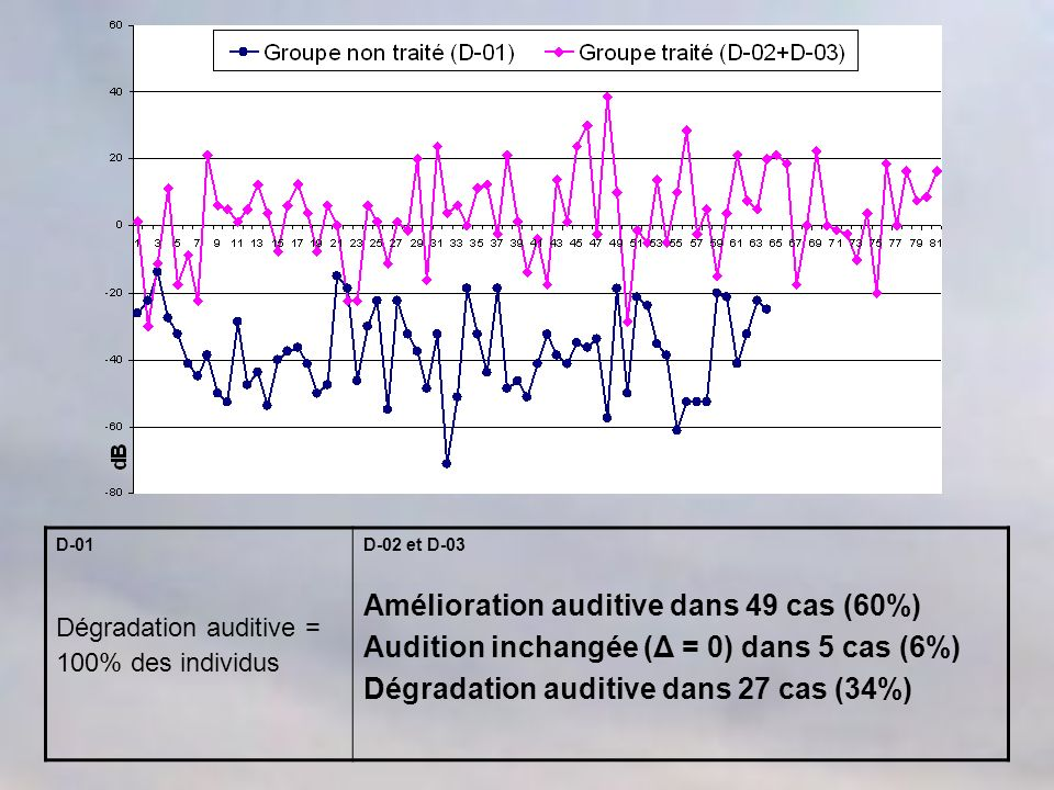 D-01 Dégradation auditive = 100% des individus D-02 et D-03 Amélioration auditive dans 49 cas (60%) Audition inchangée (Δ = 0) dans 5 cas (6%) Dégradation auditive dans 27 cas (34%)
