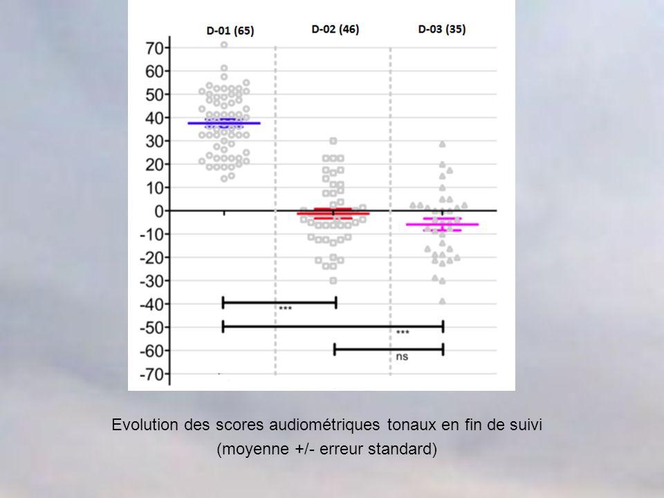 Évolution des scores audiométriques tonaux (PTA, moyenne +/- erreur standard) sur 3 – 4 ans des personnes dont PTA initial était de 20 à 40 dB