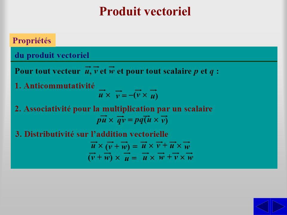 Produit vectoriel Propriétés du produit vectoriel 1.Anticommutativité 2.Associativité pour la multiplication par un scalaire 3.Distributivité sur laddition vectorielle Pour tout vecteur u, v et w et pour tout scalaire p et q : u v = –(v u)u) pu qv = pq(u v)v) w u (v + w) = u v + u w u = (v + w) u w + v