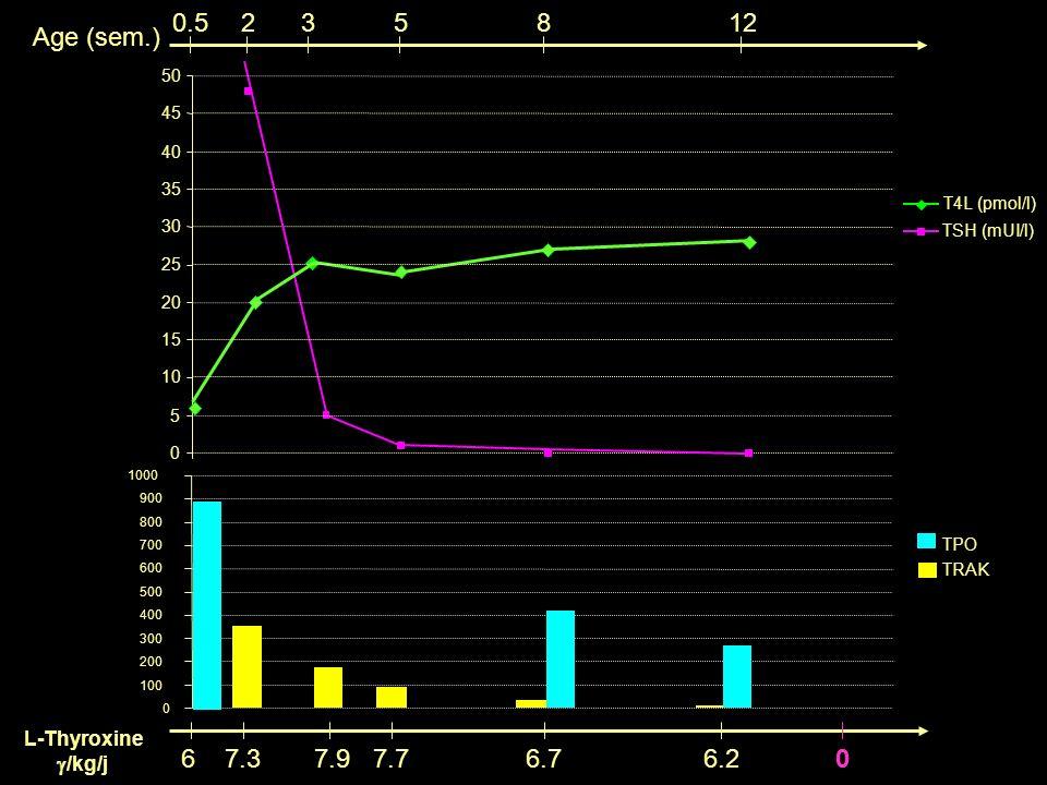 0 L-Thyroxine /kg/j 67.37.97.76.76.2 0 TPO TRAK 0 100 200 300 400 500 600 700 800 900 1000 0 5 10 15 20 25 30 35 40 45 50 0.5235812 Age (sem.) T4L (pm