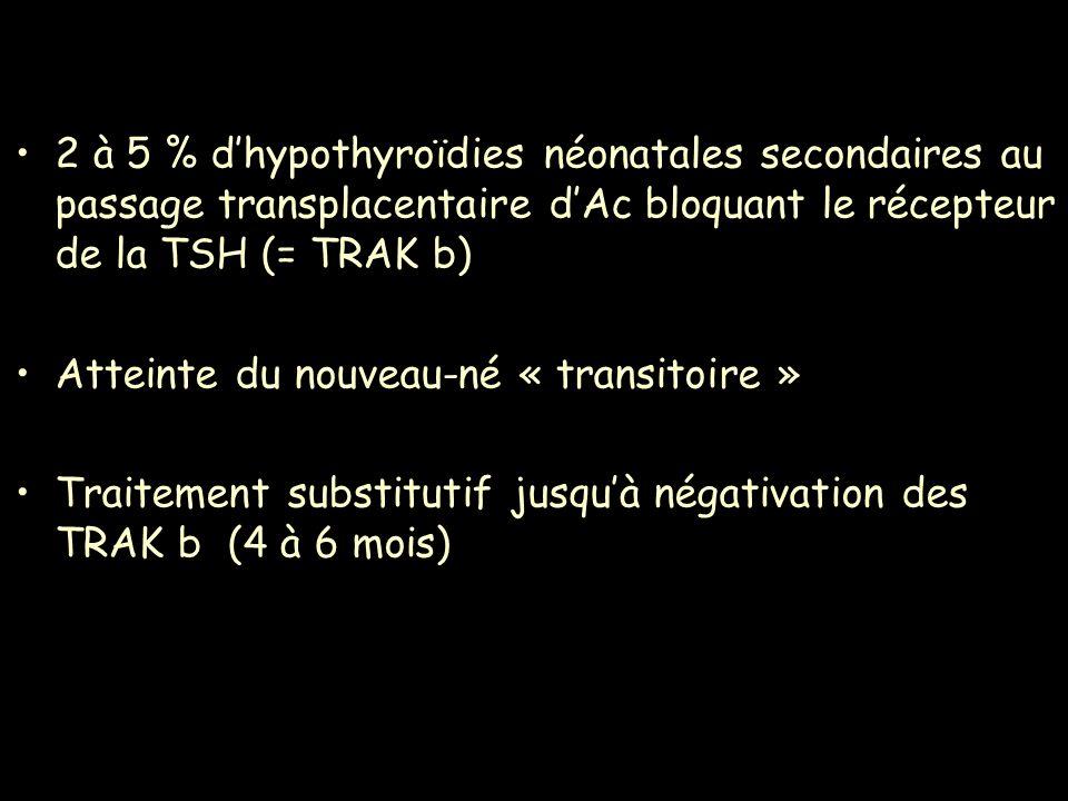 2 à 5 % dhypothyroïdies néonatales secondaires au passage transplacentaire dAc bloquant le récepteur de la TSH (= TRAK b) Atteinte du nouveau-né « tra