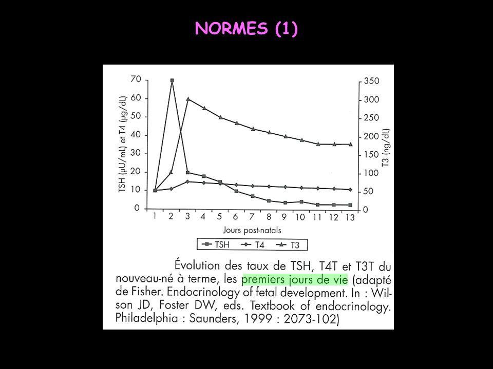 Les normes et unités sont spécifiques au laboratoire (T4L surtout) CHU Grenoble T4L 11,5-23,0 pmol/l T3L 2,5-5,8 pmol/l TSH 0,27-4,2 mUI/l Après 1 mois = Normes adultes NORMES (2)