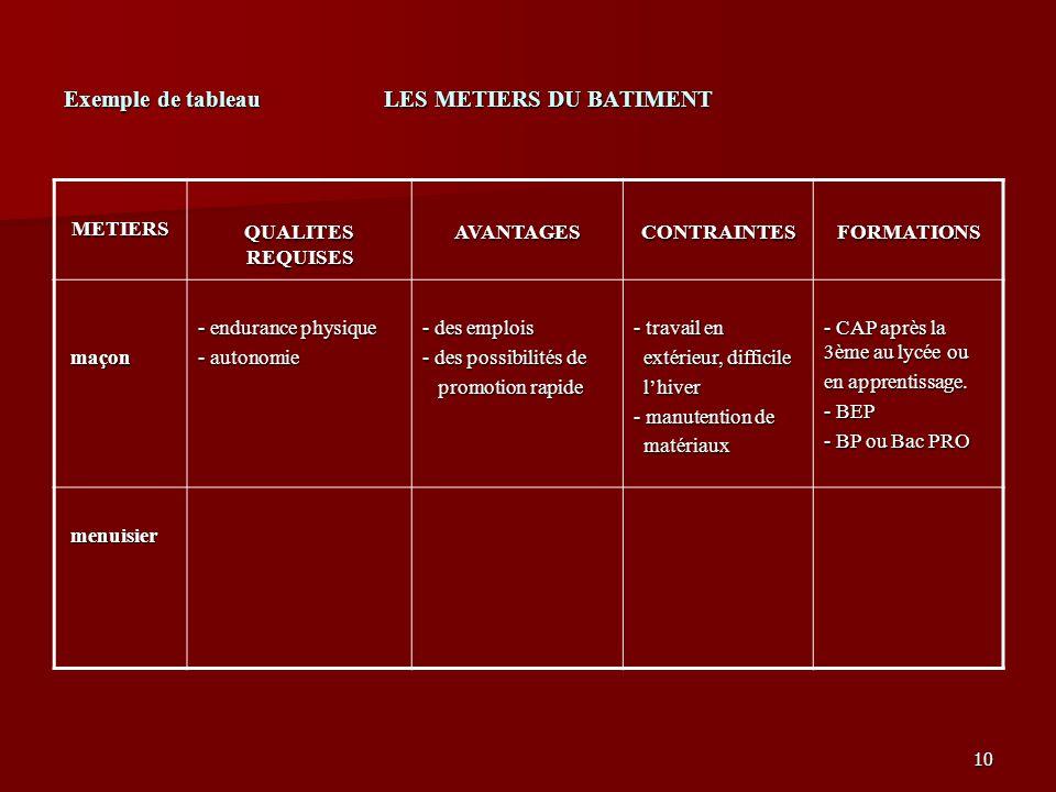 10 Exemple de tableau LES METIERS DU BATIMENT METIERS QUALITES REQUISES AVANTAGESCONTRAINTESFORMATIONS maçon maçon - endurance physique - autonomie -