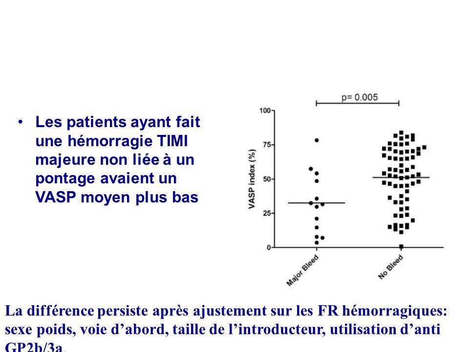 Les patients ayant fait une hémorragie TIMI majeure non liée à un pontage avaient un VASP moyen plus bas La différence persiste après ajustement sur l