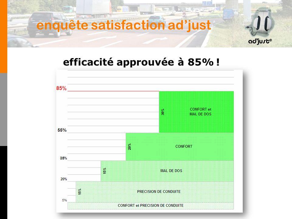 enquête satisfaction adjust efficacité approuvée à 85% !