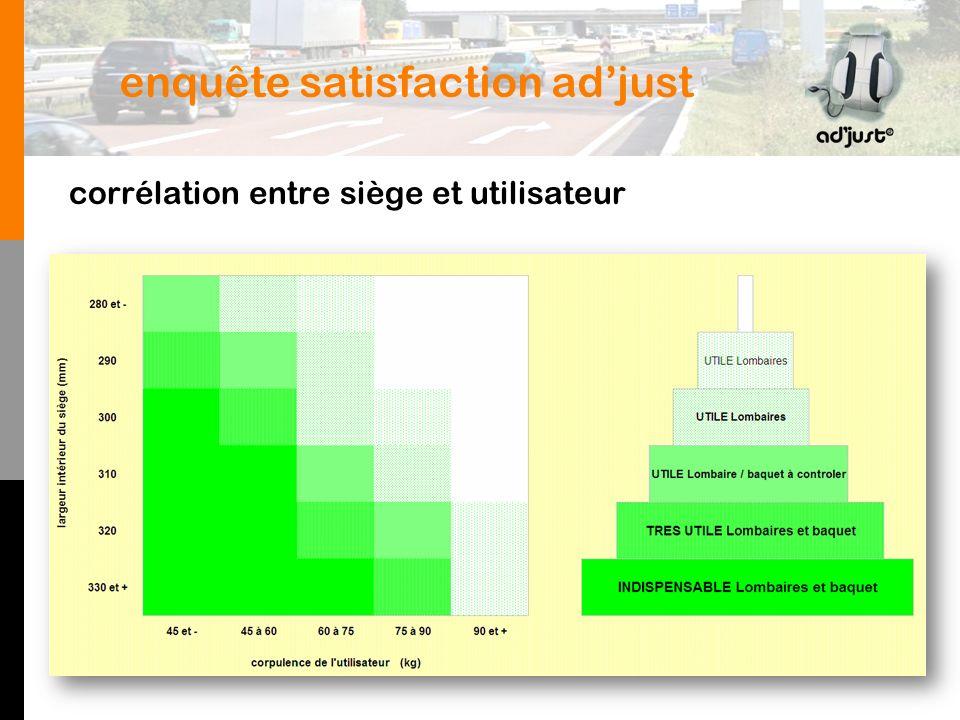 enquête satisfaction adjust corrélation entre siège et utilisateur