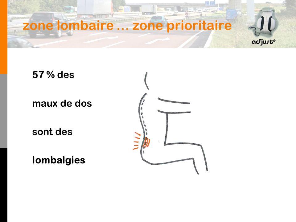 zone lombaire … zone prioritaire 57 % des maux de dos sont des lombalgies