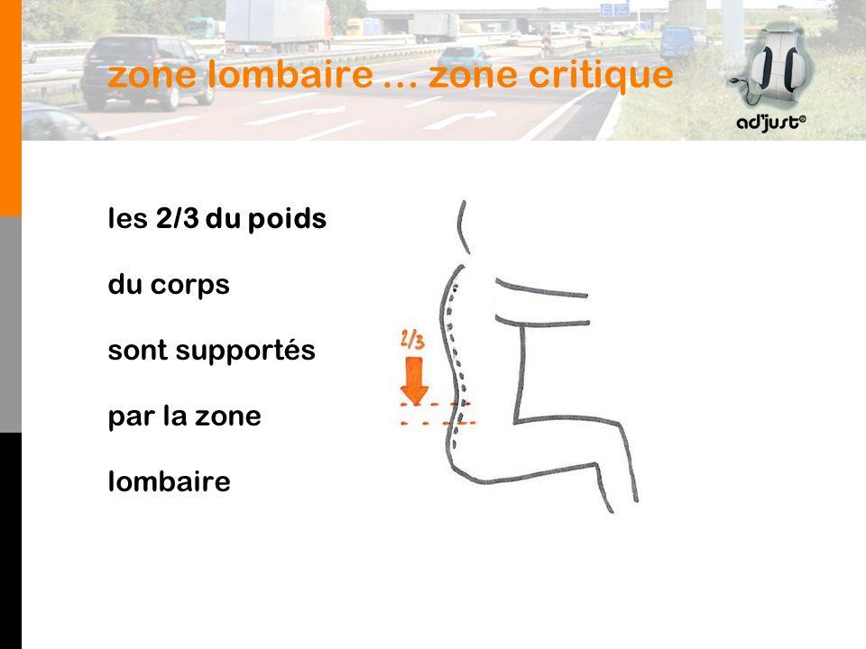 zone lombaire … zone critique les 2/3 du poids du corps sont supportés par la zone lombaire