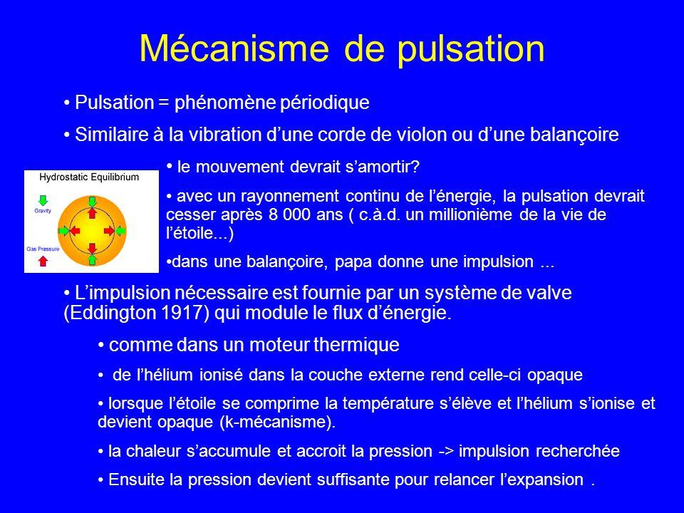 Mécanisme de pulsation Pulsation = phénomène périodique Similaire à la vibration dune corde de violon ou dune balançoire le mouvement devrait samortir