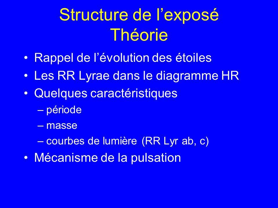 Structure de lexposé Théorie Rappel de lévolution des étoiles Les RR Lyrae dans le diagramme HR Quelques caractéristiques –période –masse –courbes de