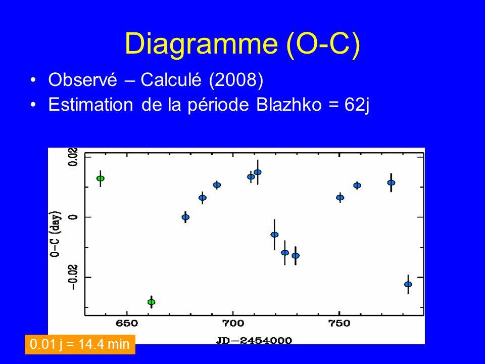 Diagramme (O-C) Observé – Calculé (2008) Estimation de la période Blazhko = 62j 0.01 j = 14.4 min