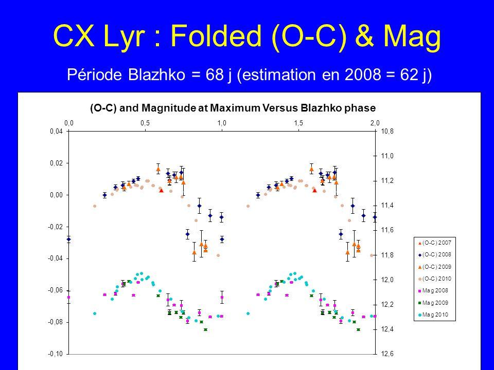 CX Lyr : Folded (O-C) & Mag Période Blazhko = 68 j (estimation en 2008 = 62 j)