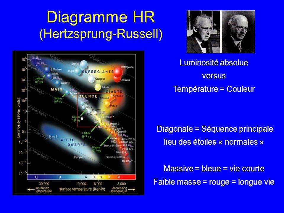 Diagramme HR (Hertzsprung-Russell) Luminosité absolue versus Température = Couleur Diagonale = Séquence principale lieu des étoiles « normales » Massi