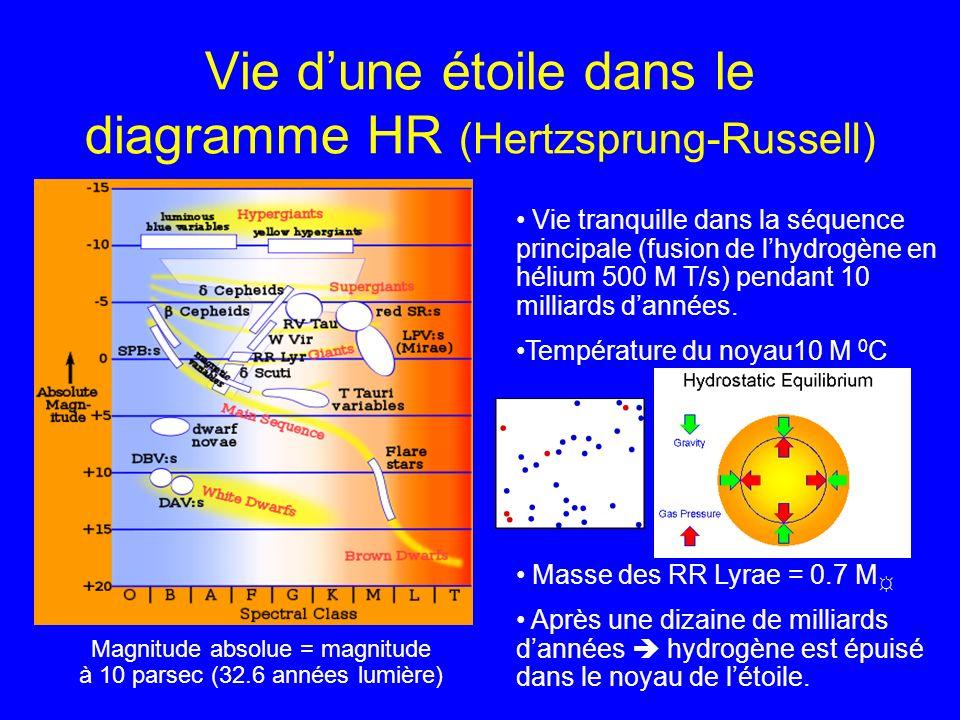 Létoile peut devenir une RR Lyrae Létoile quitte la séquence principale Lhydrogène de lenveloppe continue à fusionner et létoile grimpe la branche des géantes Le noyau se contracte et lorsque lon atteint le sommet de la branche, la température du noyau devient suffisante (100 M 0 C)pour que lhélium fusionne.