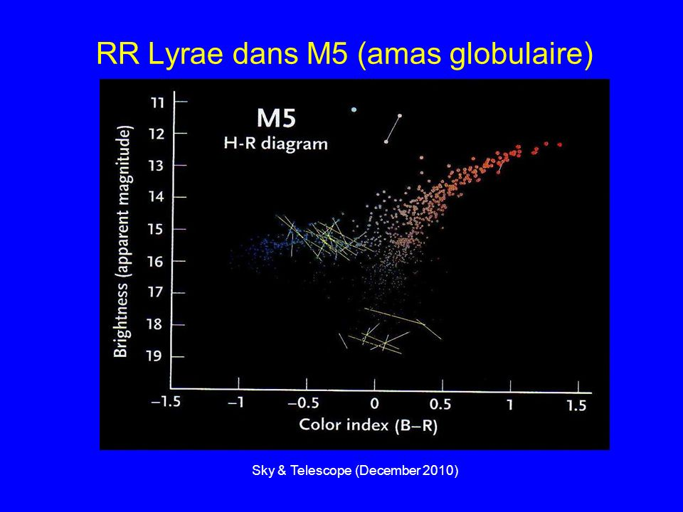 Caractéristiques des RR Lyrae RR ab montée très rapide, descente lente, plateau au minimum avec un bump période 0.4 à 0.7 jour RR c pas de plateau, pentes douces période 0.2 à 0.5 jour Période 0.1 à 1.0 jour Masse 0.7 M Diamètre 4 à 6 D Température externe 6100 à 7400 K Pauvre en métal Noyau de forte densité (7 T/dm 3 ) et une enveloppe légère Etoile agée