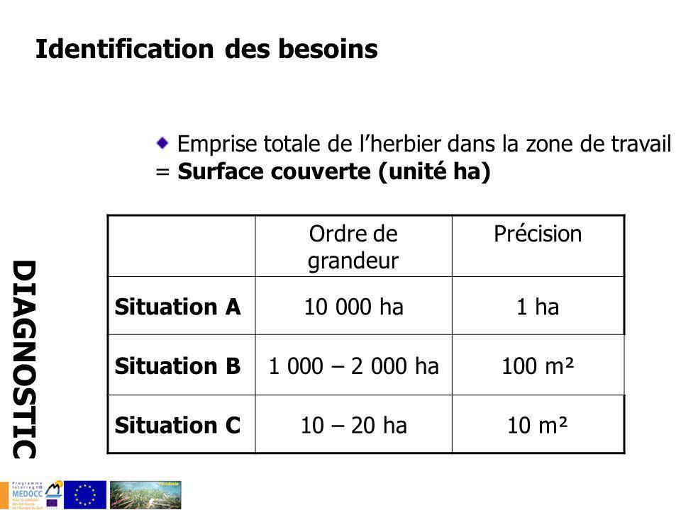 Identification des besoins Emprise totale de lherbier dans la zone de travail = Surface couverte (unité ha) DIAGNOSTIC Ordre de grandeur Précision Sit
