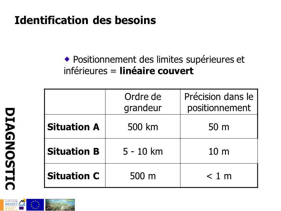 Identification des besoins Positionnement des limites supérieures et inférieures = linéaire couvert DIAGNOSTIC Ordre de grandeur Précision dans le pos
