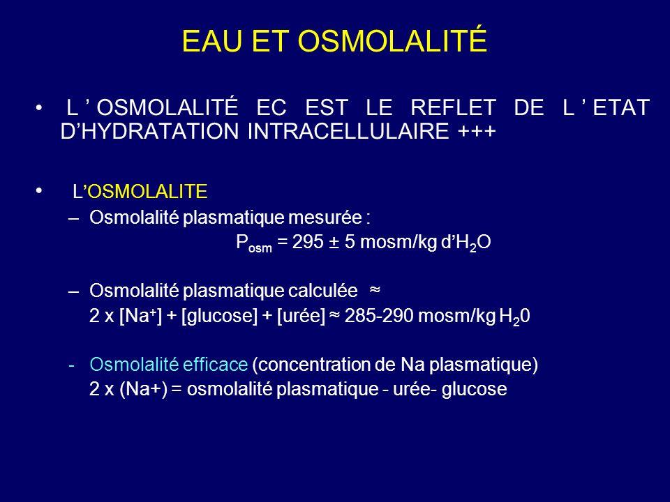 EAU ET OSMOLALITÉ LOSMOLALITÉ EC EST LE REFLET DE LETAT DHYDRATATION INTRACELLULAIRE +++ LOSMOLALITE –Osmolalité plasmatique mesurée : P osm = 295 ± 5