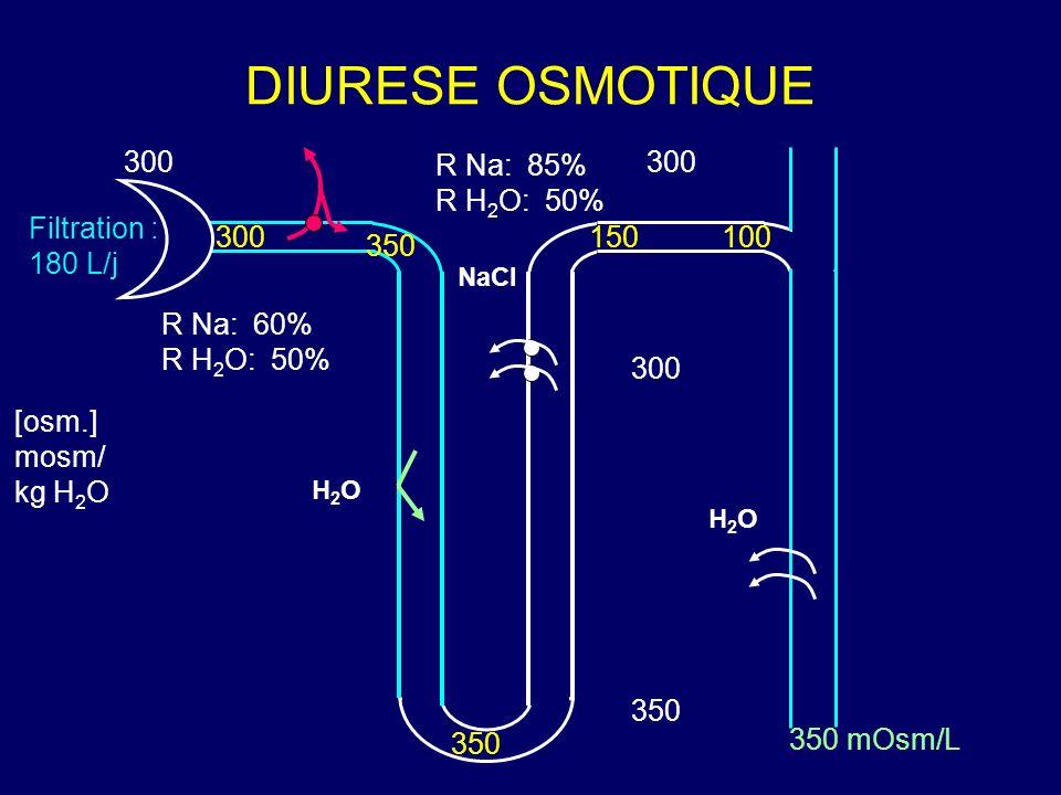 300 350 300 [osm.] mosm/ kg H 2 O 300 350 150100 Filtration : 180 L/j NaCl H2OH2O H2OH2O DIURESE OSMOTIQUE R Na: 60% R H 2 O: 50% R Na: 85% R H 2 O: 5