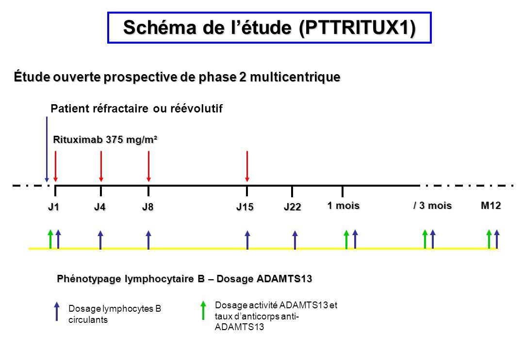Schéma de létude (PTTRITUX1) Étude ouverte prospective de phase 2 multicentrique Rituximab 375 mg/m² Phénotypage lymphocytaire B – Dosage ADAMTS13 Patient réfractaire ou réévolutif Dosage activité ADAMTS13 et taux danticorps anti- ADAMTS13 Dosage lymphocytes B circulants J1J4J8J15 M12 / 3 mois 1 mois J22