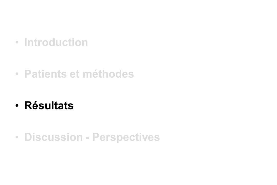 Introduction Patients et méthodes Résultats Discussion - Perspectives