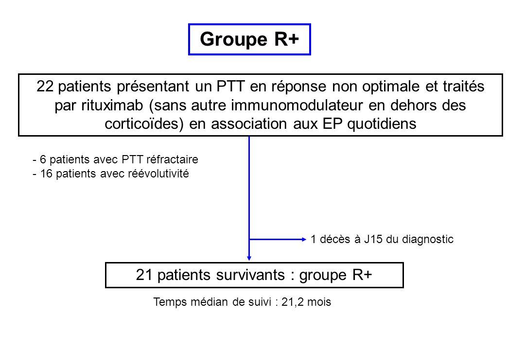 22 patients présentant un PTT en réponse non optimale et traités par rituximab (sans autre immunomodulateur en dehors des corticoïdes) en association