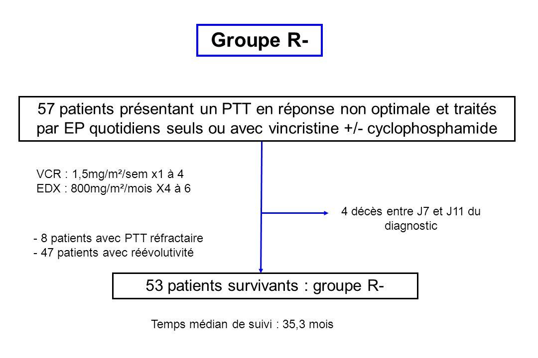 57 patients présentant un PTT en réponse non optimale et traités par EP quotidiens seuls ou avec vincristine +/- cyclophosphamide 53 patients survivants : groupe R- 4 décès entre J7 et J11 du diagnostic Temps médian de suivi : 35,3 mois VCR : 1,5mg/m²/sem x1 à 4 EDX : 800mg/m²/mois X4 à 6 Groupe R- - 8 patients avec PTT réfractaire - 47 patients avec réévolutivité