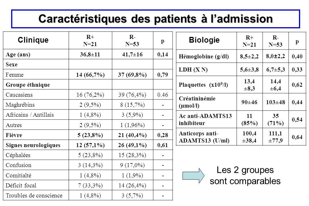 Caractéristiques des patients à ladmission R+ N=21 R- N=53 p Age (ans)36,8±1141,7±160,14 Sexe Femme14 (66,7%)37 (69,8%)0,79 Groupe éthnique Caucasiens
