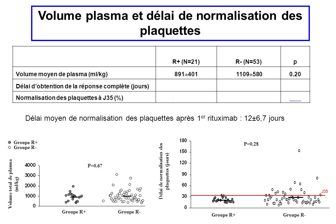 Délai moyen de normalisation des plaquettes après 1 er rituximab : 12±6,7 jours Volume total de plasma (ml/kg) Groupe R+Groupe R- Groupe R+ Groupe R- P=0.67 Groupe R+ Groupe R- Délai de normalisation des plaquettes (jours) P=0.28 R+ (N=21)R- (N=53)p Volume moyen de plasma (ml/kg)891±401 1109±5800.20 Délai dobtention de la réponse complète (jours)21.1±5.529.3±23.50.28 Normalisation des plaquettes à J35 (%)21 (100%)41 (77%)0.03 Volume plasma et délai de normalisation des plaquettes J35