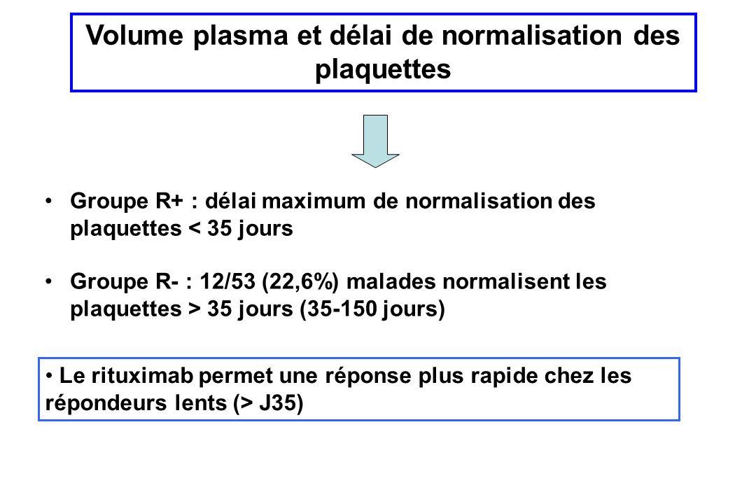 Groupe R+ : délai maximum de normalisation des plaquettes < 35 jours Groupe R- : 12/53 (22,6%) malades normalisent les plaquettes > 35 jours (35-150 jours) Volume plasma et délai de normalisation des plaquettes Le rituximab permet une réponse plus rapide chez les répondeurs lents (> J35)