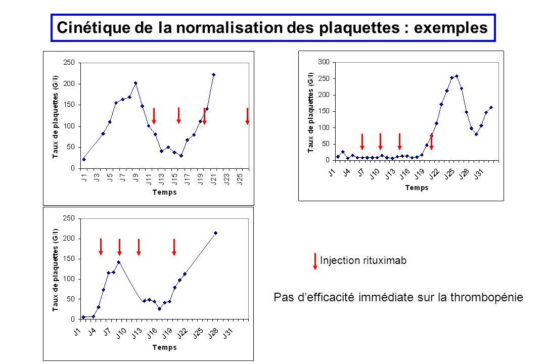 Cinétique de la normalisation des plaquettes : exemples Injection rituximab Pas defficacité immédiate sur la thrombopénie
