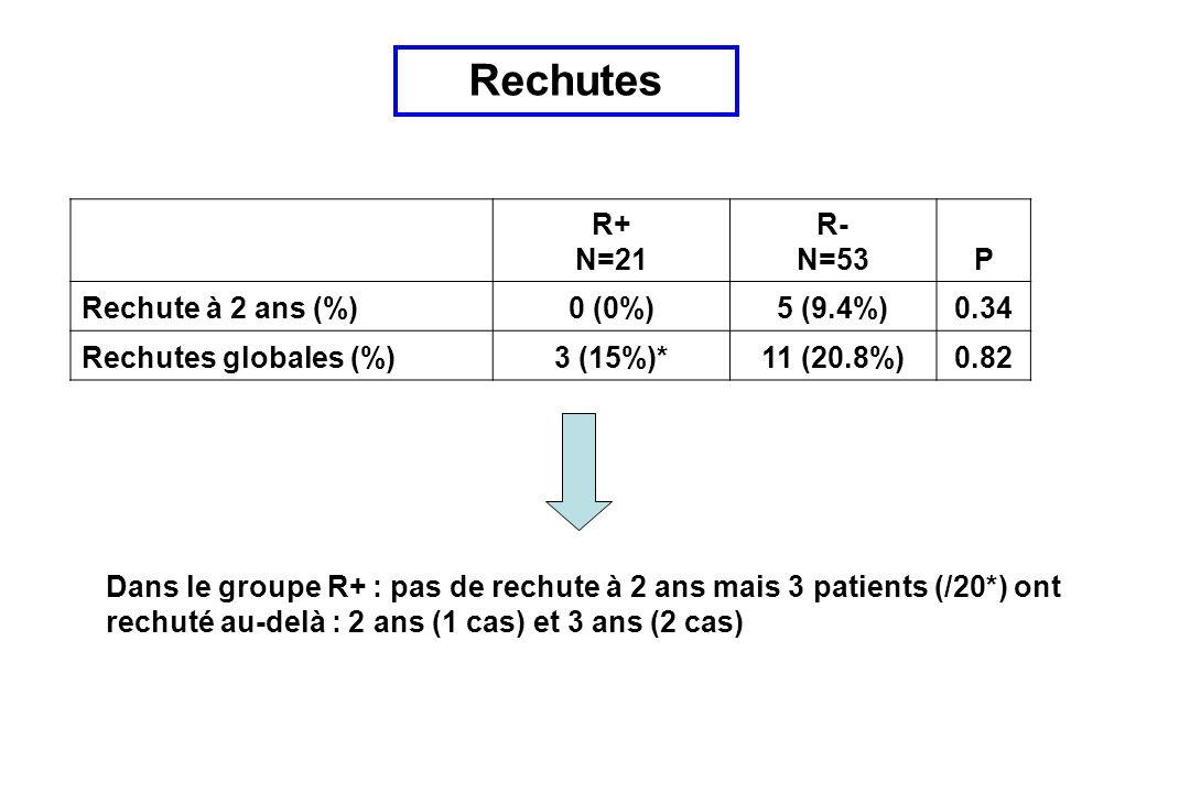R+ N=21 R- N=53P Rechute à 2 ans (%)0 (0%)5 (9.4%)0.34 Rechutes globales (%)3 (15%)*11 (20.8%)0.82 Rechutes Dans le groupe R+ : pas de rechute à 2 ans mais 3 patients (/20*) ont rechuté au-delà : 2 ans (1 cas) et 3 ans (2 cas)