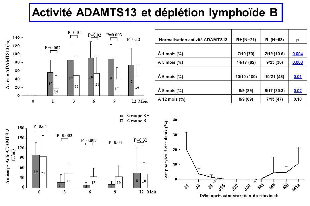 Activité ADAMTS13 et déplétion lymphoïde B Activité ADAMTS13 (%) 036912Mois P=0.01 P=0.02 P=0.003 P=0.12 17 25 10 21 9 17 9 16 19 10 1 P=0.007 Groupe