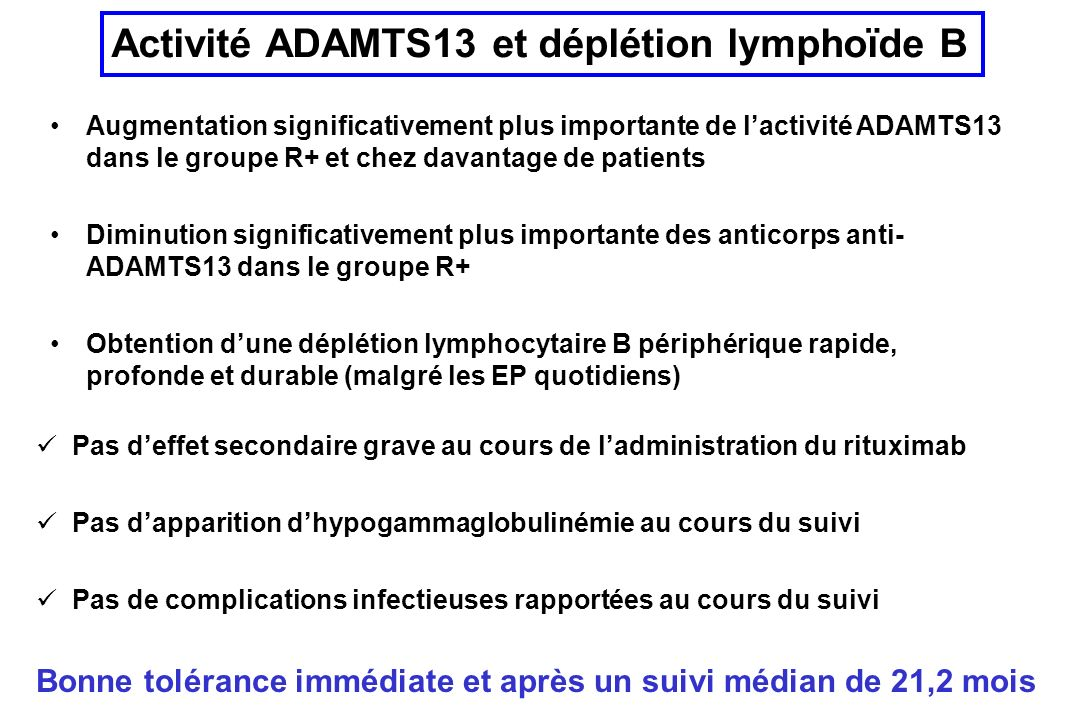 Augmentation significativement plus importante de lactivité ADAMTS13 dans le groupe R+ et chez davantage de patients Diminution significativement plus importante des anticorps anti- ADAMTS13 dans le groupe R+ Obtention dune déplétion lymphocytaire B périphérique rapide, profonde et durable (malgré les EP quotidiens) Activité ADAMTS13 et déplétion lymphoïde B Pas deffet secondaire grave au cours de ladministration du rituximab Pas dapparition dhypogammaglobulinémie au cours du suivi Pas de complications infectieuses rapportées au cours du suivi Bonne tolérance immédiate et après un suivi médian de 21,2 mois