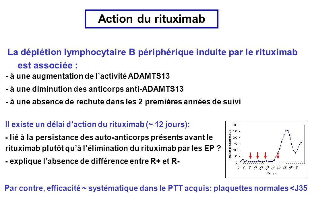 Action du rituximab La déplétion lymphocytaire B périphérique induite par le rituximab est associée : Il existe un délai daction du rituximab (~ 12 jours): - lié à la persistance des auto-anticorps présents avant le rituximab plutôt quà lélimination du rituximab par les EP .